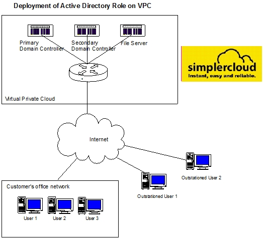 using virtual private cloud vpc you can establish a hybrid cloud scenario where you can deploy your active directory ad domain controller and file