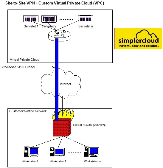 Use Case Site To Site Vpn For Secure Remote Access Simplercloud